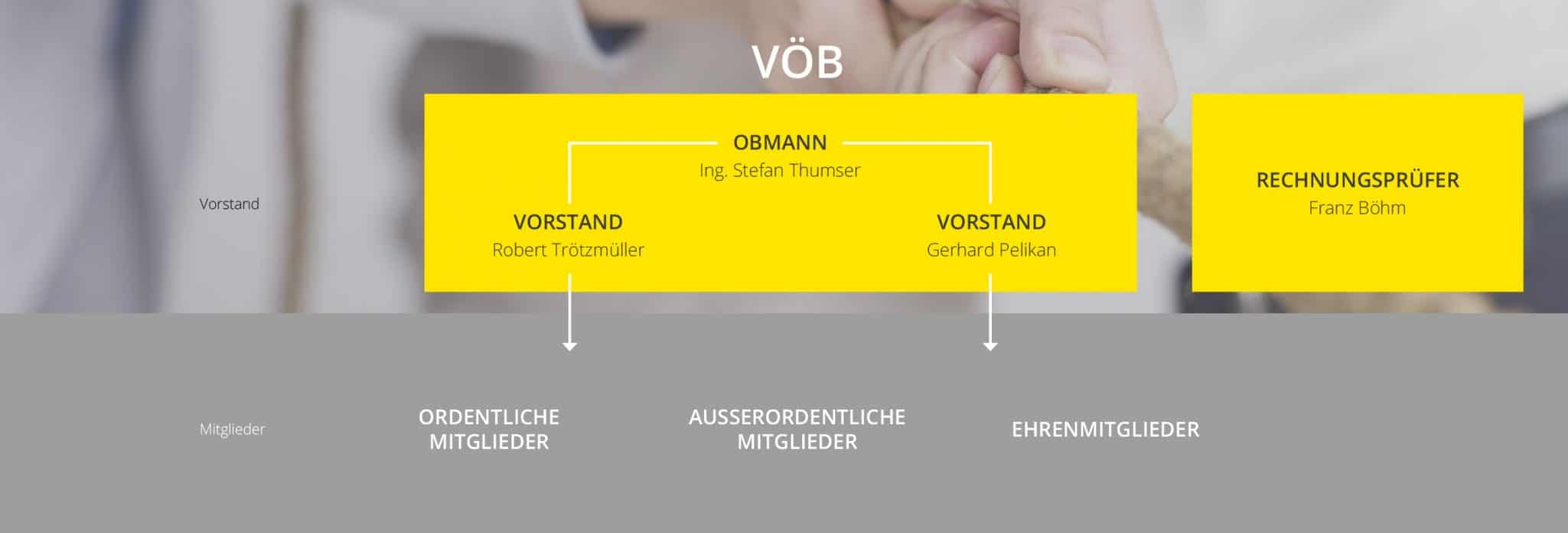 VÖB - Board Structure - mobileView